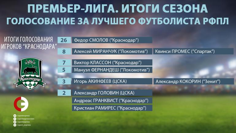 """Как голосовали игроки """"Краснодара"""". Фото """"СЭ"""""""