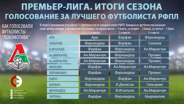 """Как голосовали игроки """"Локомотива"""". Фото """"СЭ"""""""