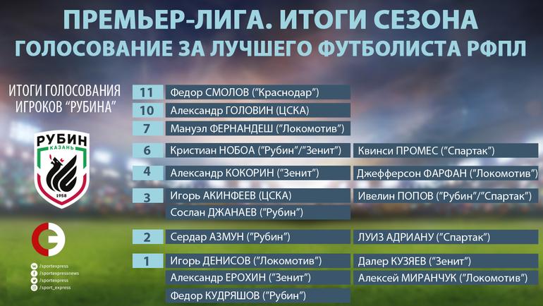 """Итоги голосования игроков """"Рубина"""". Фото """"СЭ"""""""