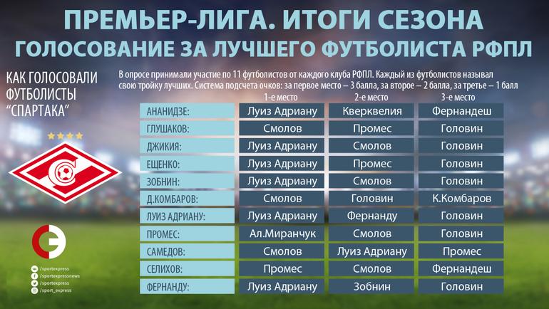 """Как голосовали игроки """"Спартака"""". Фото """"СЭ"""""""