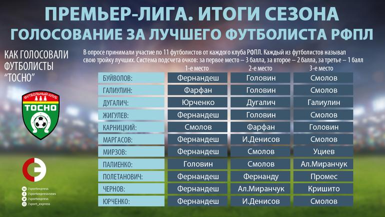 """Как голосовали игроки """"Тосно"""". Фото """"СЭ"""""""