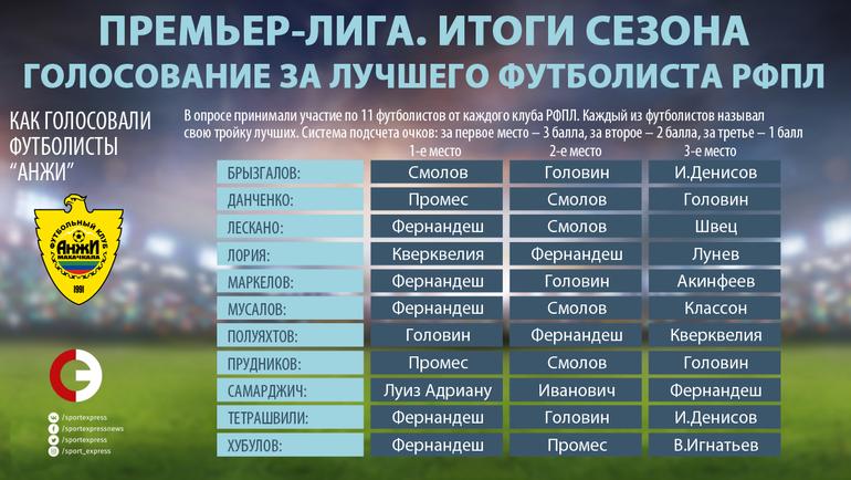 """Как голосовали игроки """"Анжи"""". Фото """"СЭ"""""""