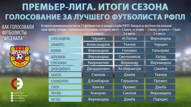 """Как голосовали игроки """"Арсенала"""". Фото """"СЭ"""""""