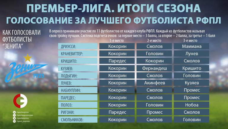 """Как голосовали игроки """"Зенита"""". Фото """"СЭ"""""""
