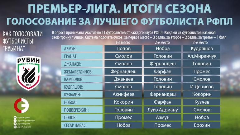 """Как голосовали игроки """"Рубина"""". Фото """"СЭ"""""""