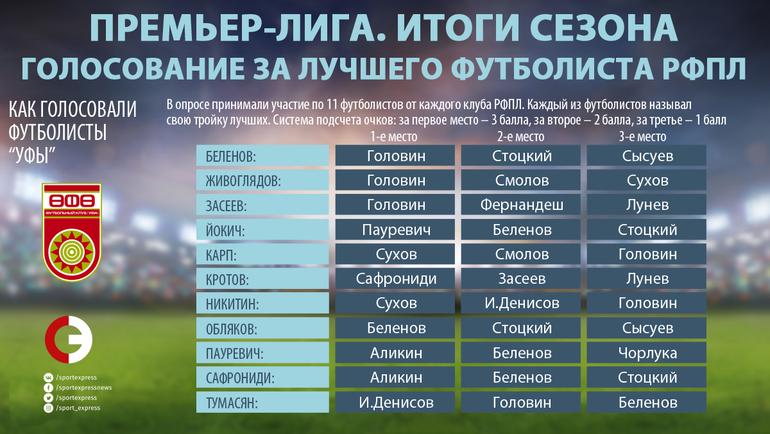 """Как голосовали игроки """"Уфы"""". Фото """"СЭ"""""""