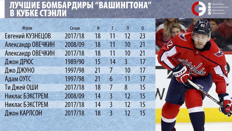 У Овечкина и Кузнецова есть шанс побить рекорд Буре. Надо попасть в финал