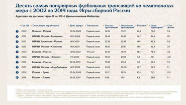 Трансляция матча Япония - Россия - самая рейтинговая в истории сборной на ЧМ в XXI веке