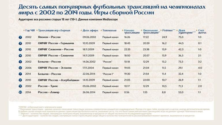 Топ-10 самых популярных футбольных трасляций матчей сборной России на чемпионатах мира с 2002 по 2014 годы. Фото Welcome2018.com