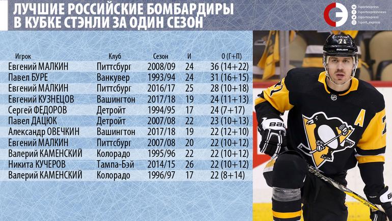 Кузнецов уже подвинул Федорова и Дацюка. Впереди - Буре и Малкин