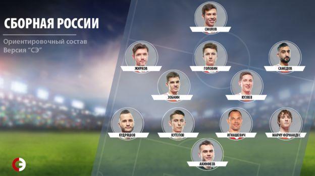 Предполагаемый состав сборной России на игру с Саудовской Аравией. Фото «СЭ»