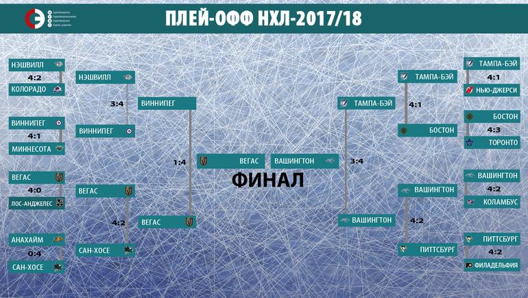 "НХЛ. Плей-офф-2017/18. Фото ""СЭ"""