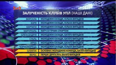 СМИ: 10 из 12 клубов чемпионата Украины замешаны в договорных матчах