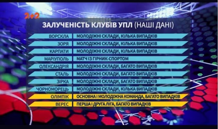 "Фрагмент передачи ""Профутбол"" на телеканале ""2+2""."