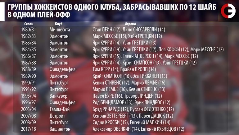 """Группы хоккеистов одного клуба, забрасывавших по 12 шайб в одном плей-офф. Фото """"СЭ"""""""