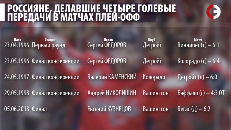 """Россияне, делавшие четыре голевые передачи в матчах плей-офф. Фото """"СЭ"""""""