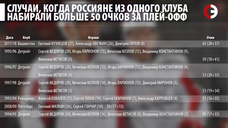 """Случаи, когда россияне из одного клуба набирали больше 50 очков за плей-офф. Фото """"СЭ"""""""