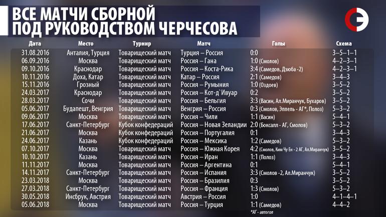"""Все матчи сборной под руководством Черчесова. Фото """"СЭ"""""""