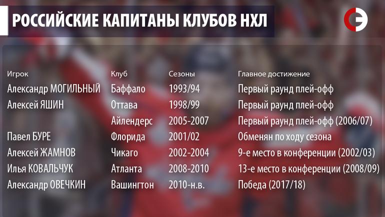 """Российские капитаны клубов НХЛ. Фото """"СЭ"""""""