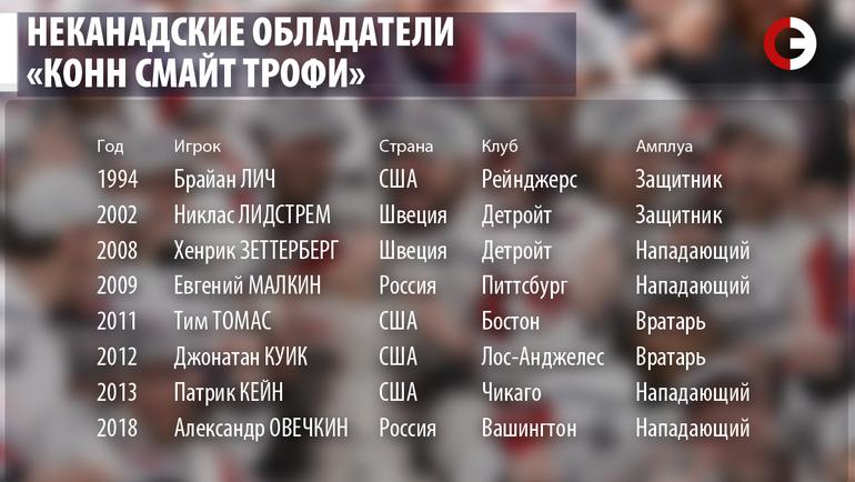 "Неканадские обладатели ""Конн Смайт Трофи"". Фото ""СЭ"""