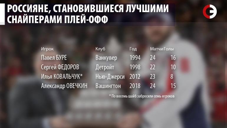 """Россияне, становившиеся лучшими снайперами плей-офф. Фото """"СЭ"""""""