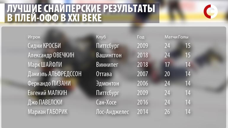"""Лучшие снайперские результаты в плей-офф в XXI веке. Фото """"СЭ"""""""