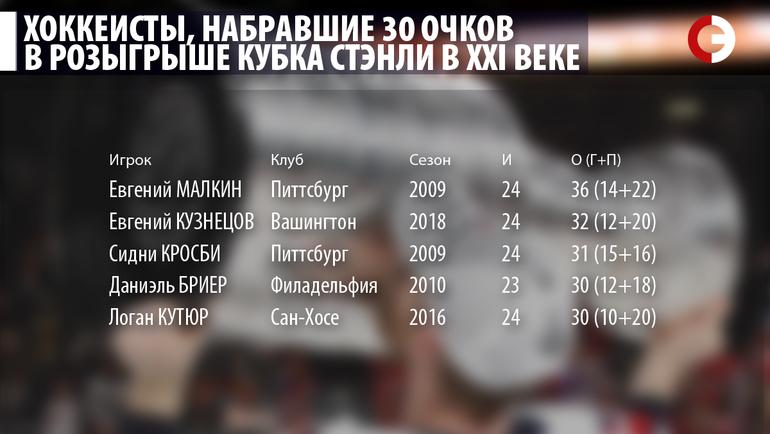 """Хоккеисты, набравшие 30 очков в розыгрыше Кубка Стэнли в XXI веке. Фото """"СЭ"""""""