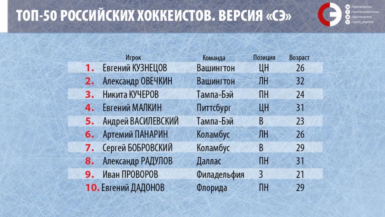 """Топ-50 российских хоккеистов. Места с 1-го по 10-е. Фото """"СЭ"""""""