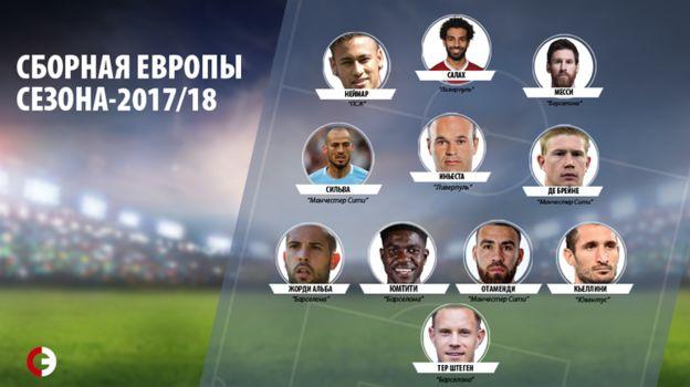Месси, Салах и Неймар вошли в сборную Европы-2017/18