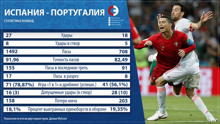 Испания vs Португалия.