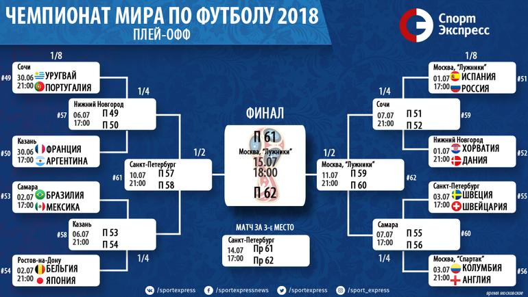 """ЧМ-2018: плей-офф. Фото """"СЭ"""""""