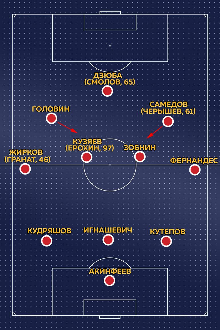 Схема сборной России.