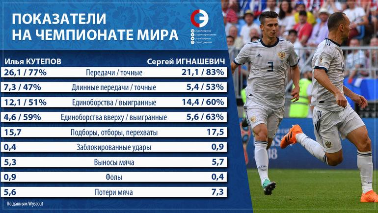 Показатели центральных защитников сборной России на ЧМ-2018