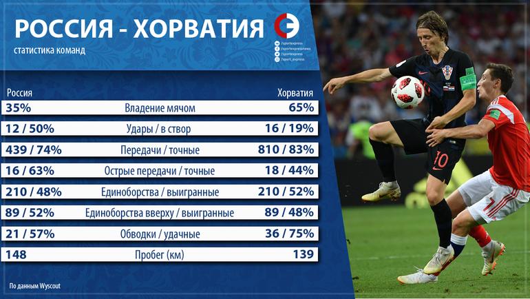 """Россия vs. Хорватия. Фото """"СЭ"""""""