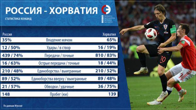 Россия vs. Хорватия. Фото «СЭ»