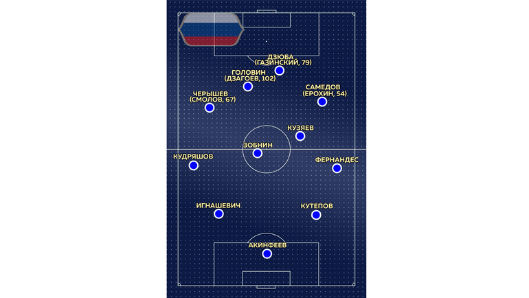 Состав России.