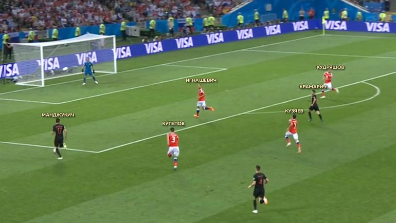 Суббота. Сочи. Россия - Хорватия - 2:2, пенальти - 3:4.