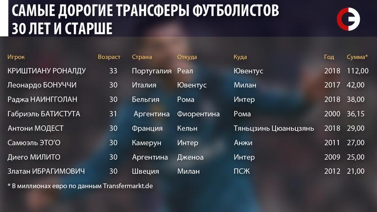 """Самые дорогие трансферы футболистов 30 лет и старше. Фото """"СЭ"""""""