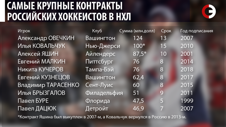 """Самые крупные контракты российских хоккеистов в НХЛ. Фото """"СЭ"""""""