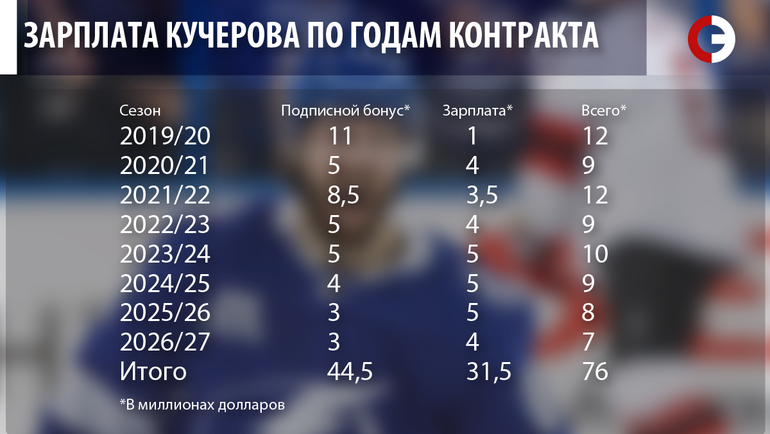 "Зарплата Кучерова по годам контракта. Фото ""СЭ"""