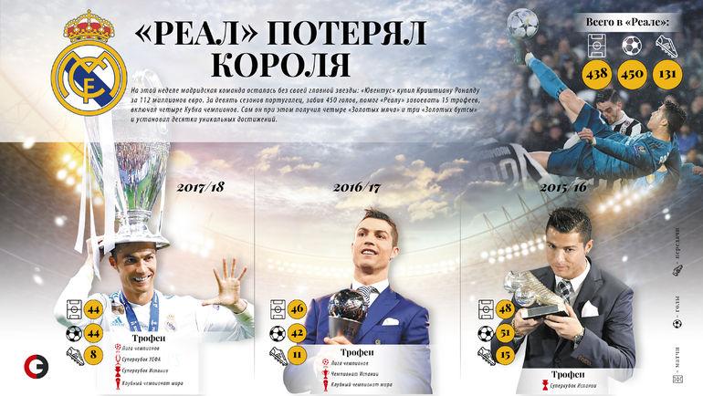 """Девять сезонов Криштиану Роналду в """"Реале"""". Фото """"СЭ"""""""