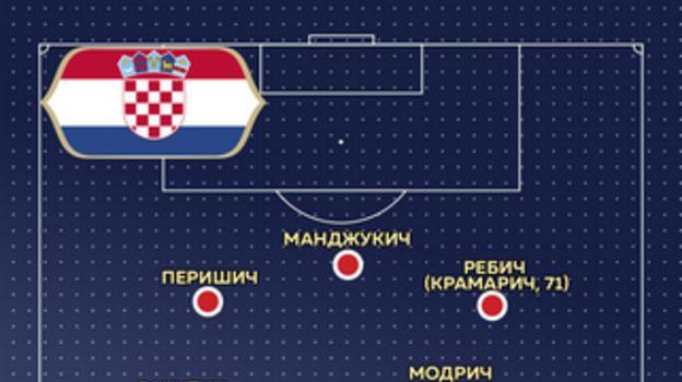 Схема Хорватии.