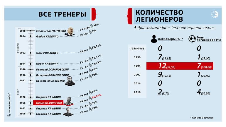 """Итоги чемпионата мира. Фото """"СЭ"""""""