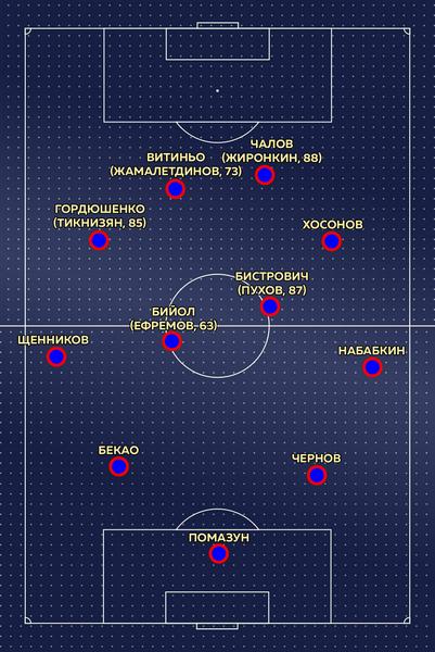 ЦСКА в товарищеском матче с