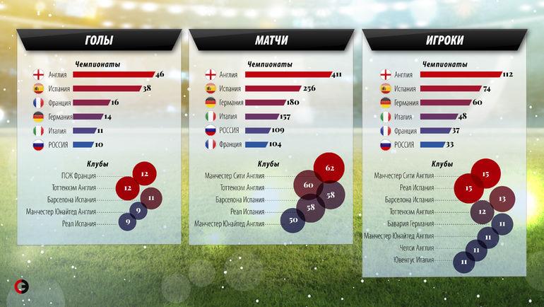 """В инфографике """"СЭ"""" – подробная информация о том, как футболисты ведущих европейских лиг проявили себя на турнире в России. Фото """"СЭ"""""""