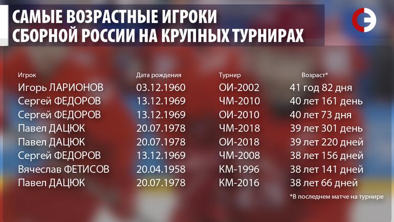 """Самые возрастные игроки сборной России на крупных турнирах. Фото """"СЭ"""""""
