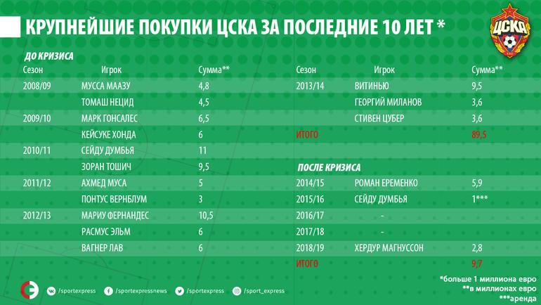 """Крупнейшие покупки ЦСКА за последние 10 лет. Фото """"СЭ"""""""