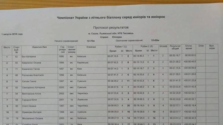Протокол летнего чемпионата Украины среди юниоров и юниорок.