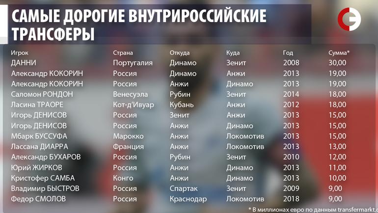 Самые дорогие внутрироссийские трансферы.
