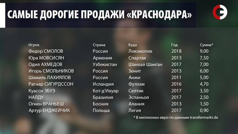 """Самые дорогие продажи """"Краснодара""""."""